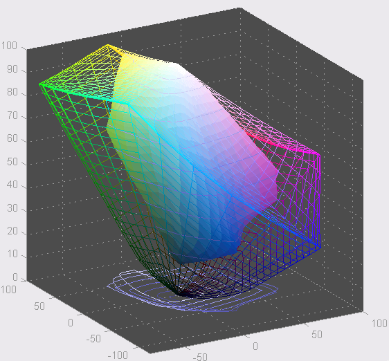 Canon MX850 _ Gamut Values _ Edited Graph.png