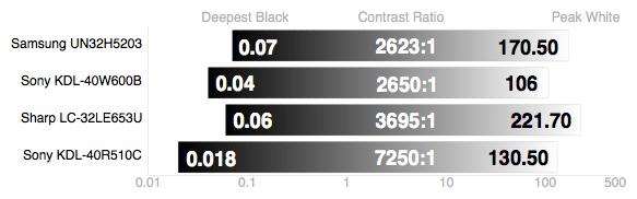 Sony-KDL-40R510C-Contrast