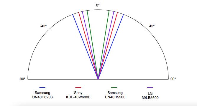 Samsung-UN40H6203-Viewing-Angle.jpg