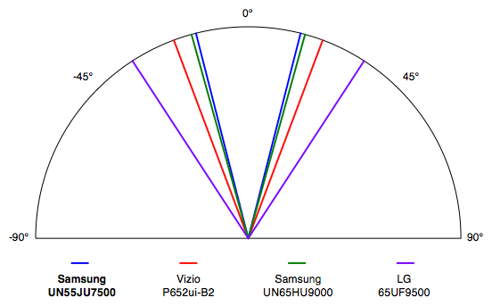 Samsung-UN55JU7500-Viewing-Angle