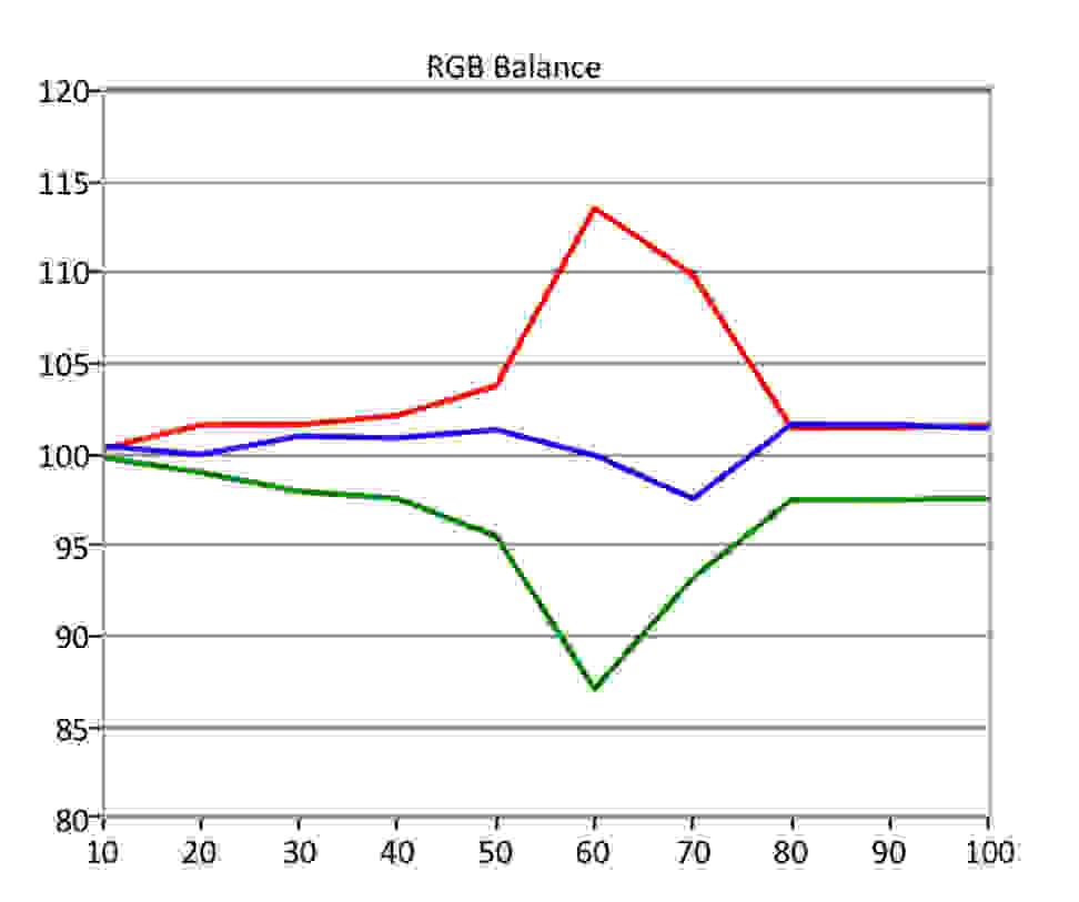 Vizio-E-Series-HDR-RGB-Balance