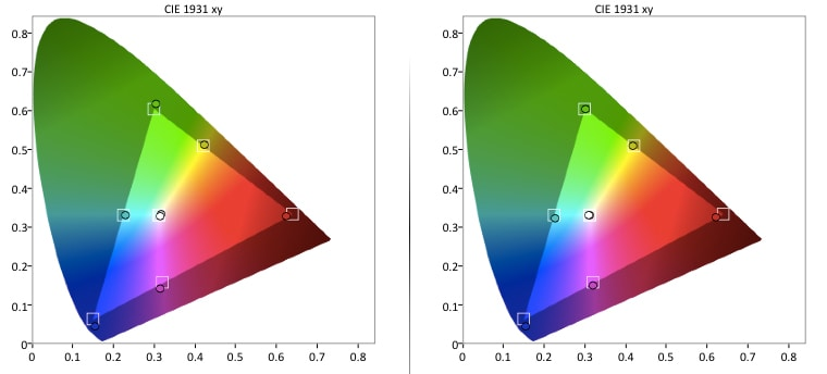 Vizio E50-C1 Color Gamut