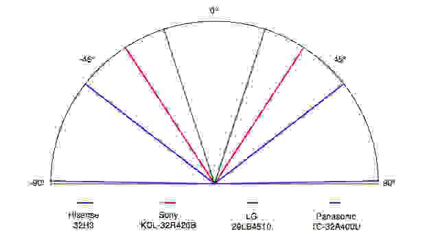 Hisense-32H3-Viewing-Angle.jpg