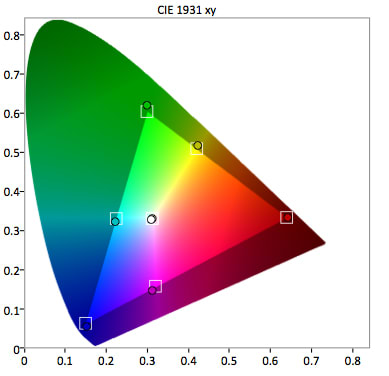 Samsung-UN48JU7500-Color-Gamut.jpg