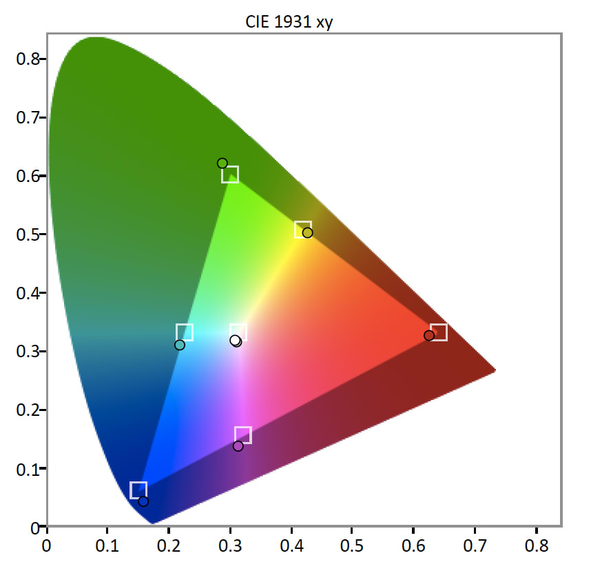 Vizio-E65-Color-Gamut