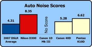 Nikon-d300-auto-noise-scores.jpg