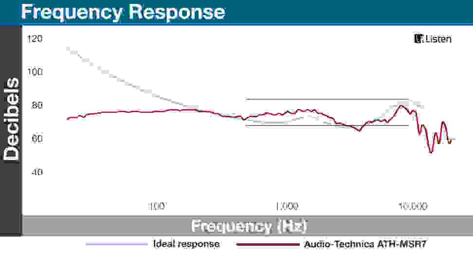 ATH-MSR7 - Frequency Response