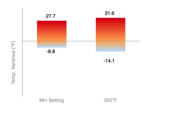 Kenmore Elite 75232 Oven Consistency Test Chart