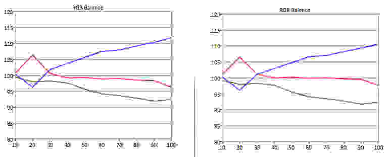 TCL-48FS4610R-RGB-Balance.jpg