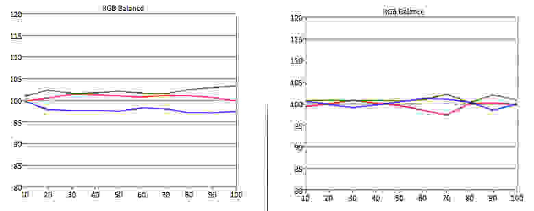 LG-60LB7100-RGB-Balance.jpg