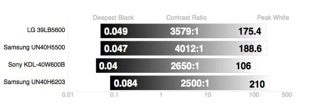 Samsung-UN40H6203-Contrast-Ratio.jpg