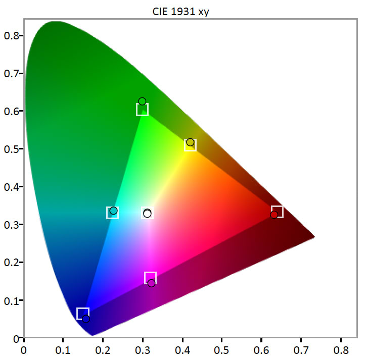 TCL-UP130-Color-Gamut