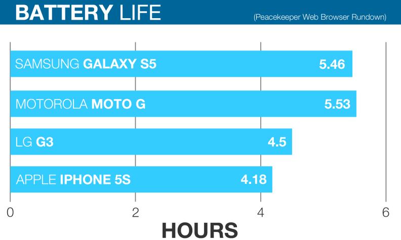 Samsung-Galaxy-S5-Review-battery-life-chart.jpg
