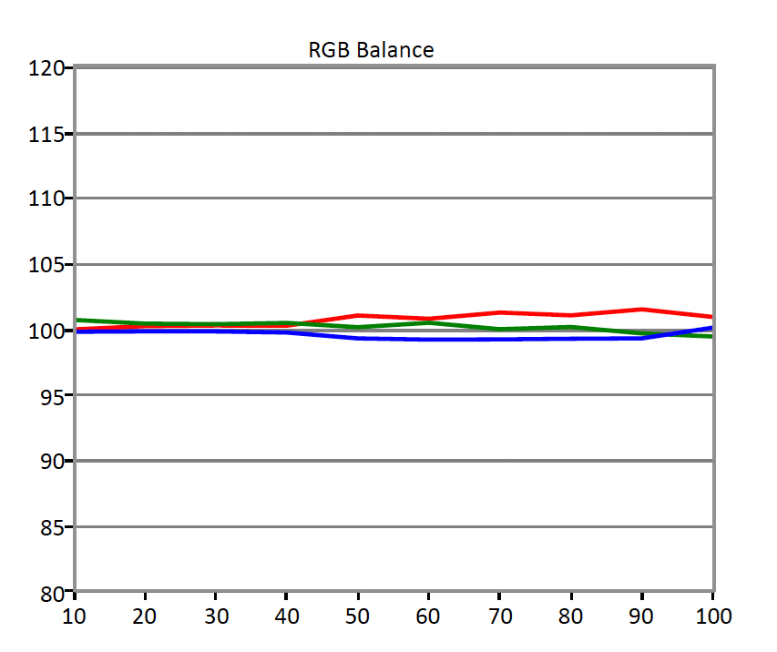 LG-65EC9700-RGB-Balance.jpg