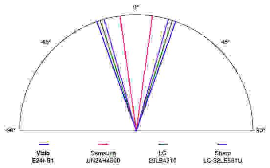 Vizio-E24i-Viewing-Angle.jpg