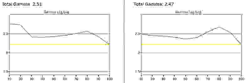 Hisense-50H7GB-Gamma