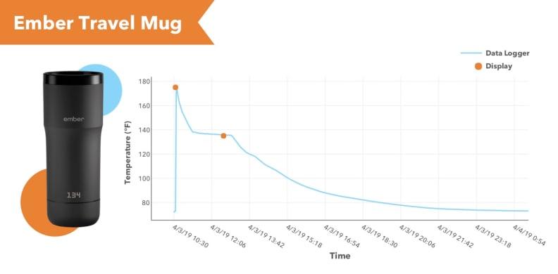 Ember Mug Graph