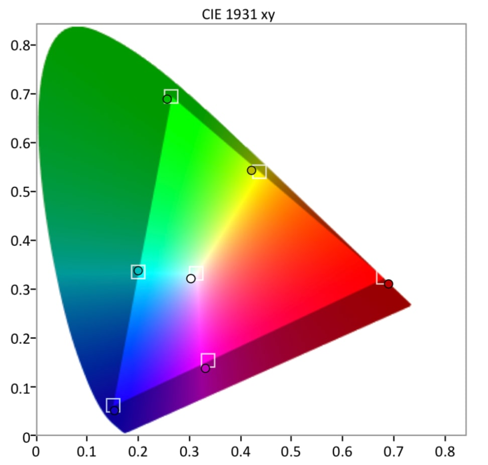 Samsung-Q8-HDR-Gamut