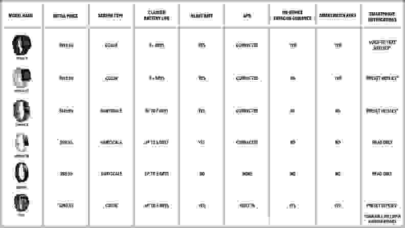 Fitbit comparison chart large