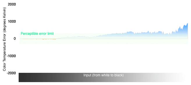 3D Color Temperature Chart