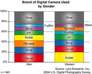 LyraKodakDigitalCameralPreferencesAmongWomen.jpg