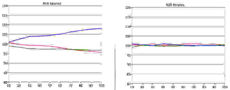 samsung-un48h6400-rgb-balance.jpg