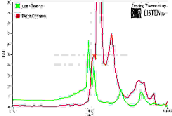 Distortion Graph