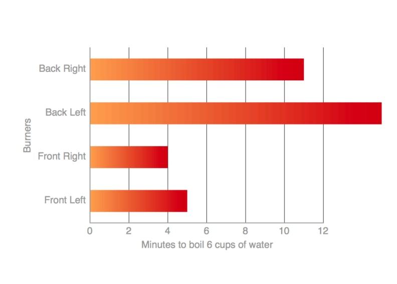 GE JB850SFSS Boil Chart