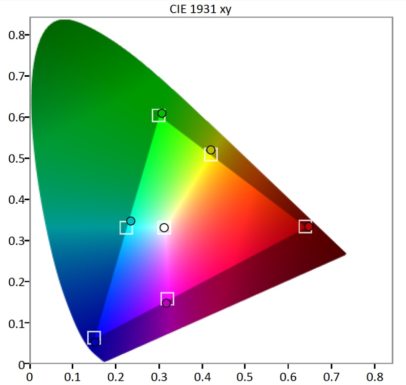 Sony-KDL-40R510C-Color-Gamut