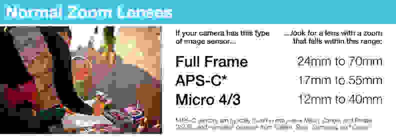 Normal Zoom Lenses