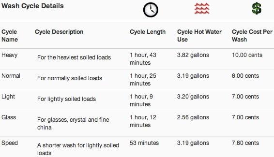 DWP61ES cycle details