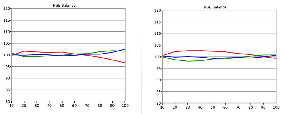 Samsung-JU7100-RGB-Balance