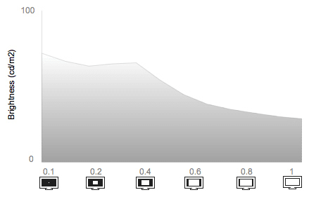 White Falloff Chart