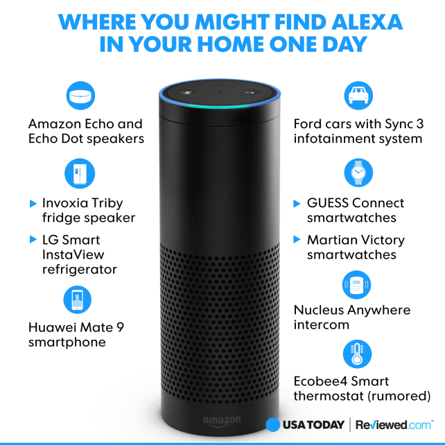 Alexa in your home