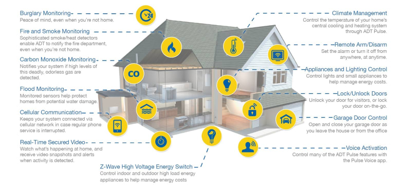 ADT Pulse Home Features 1.jpg