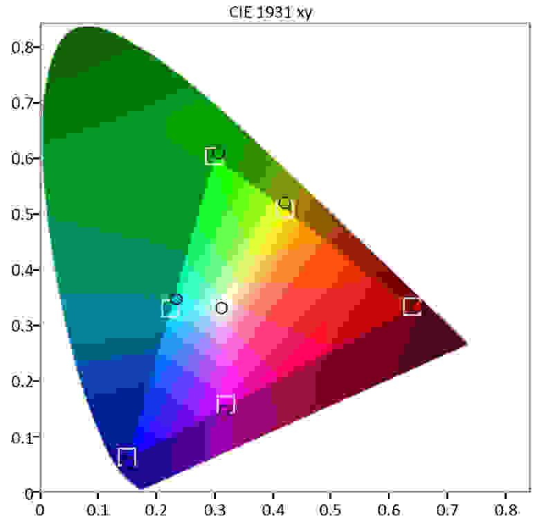 Sony KDL-40R510C color gamut