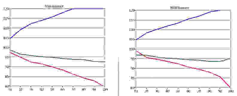 Sanyo-FVD40P4-RGB-Balance.jpg