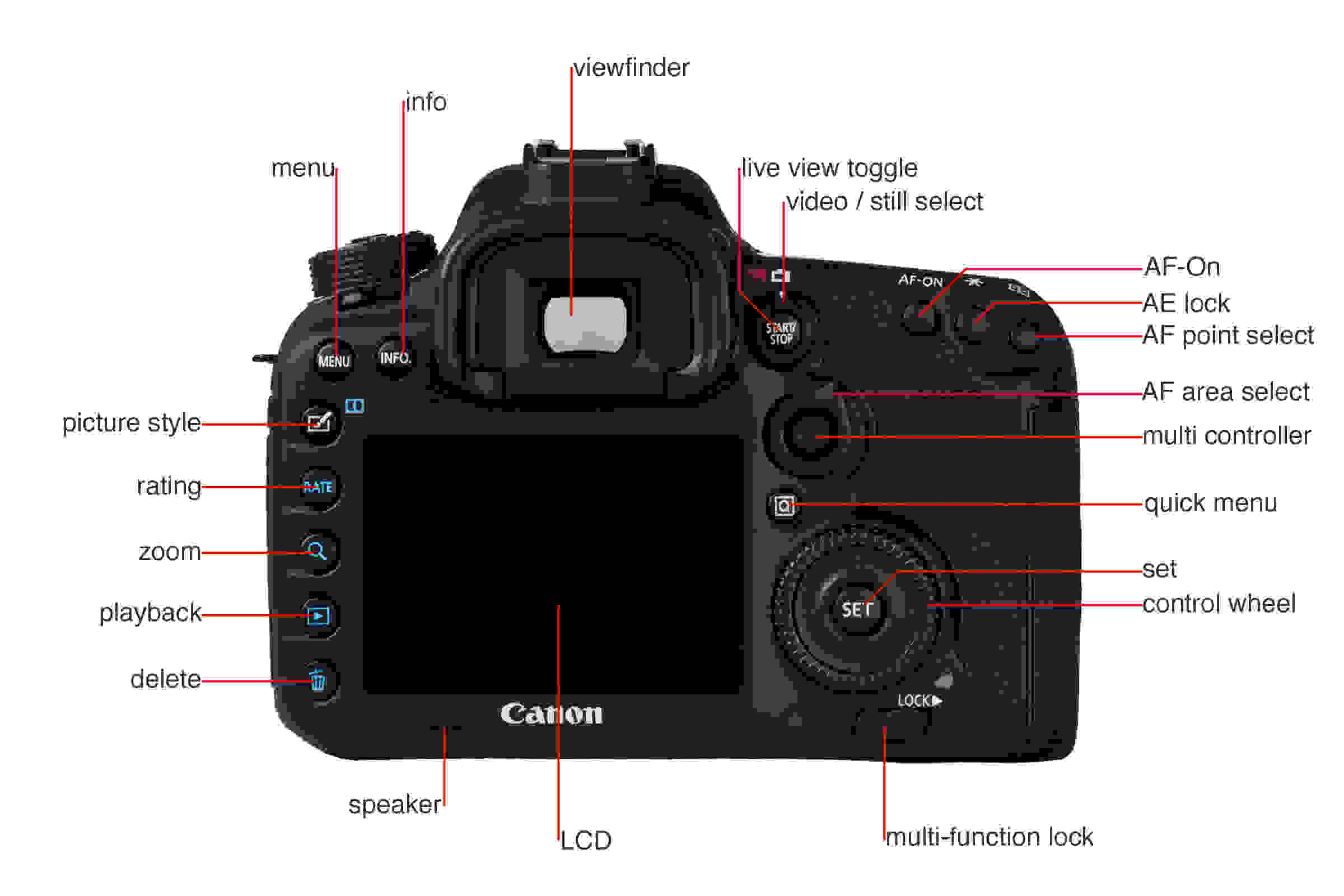 A picture illustrating the buttons and controls of the Canon 7D MkII's back.