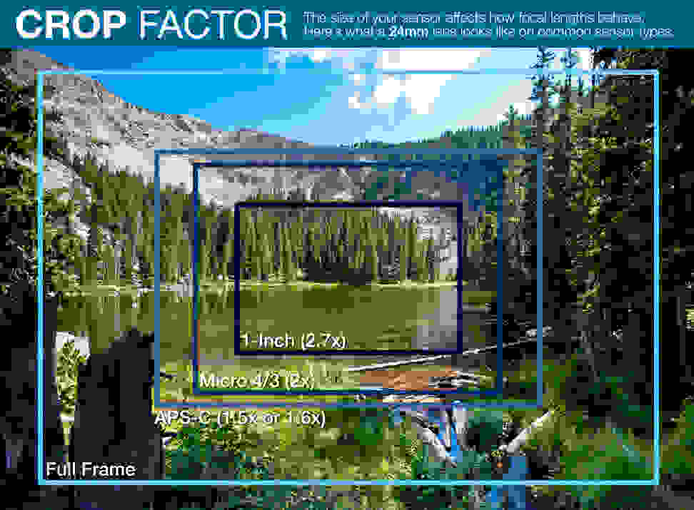 Crop Factor Explained