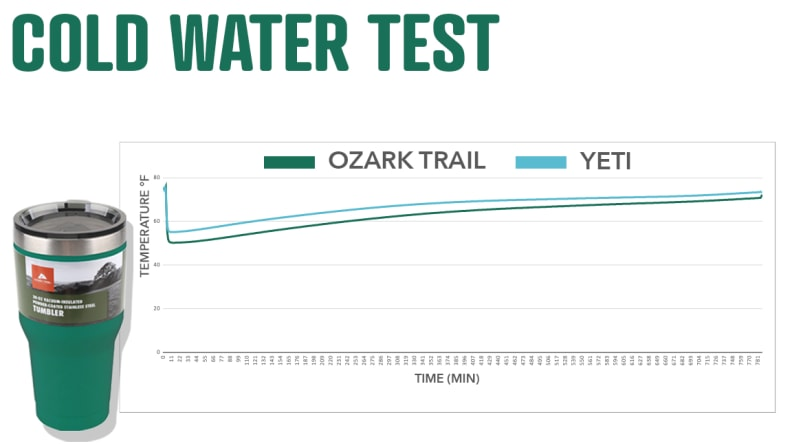 Cold Water Test