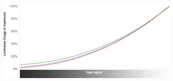 RGB Curves Graph
