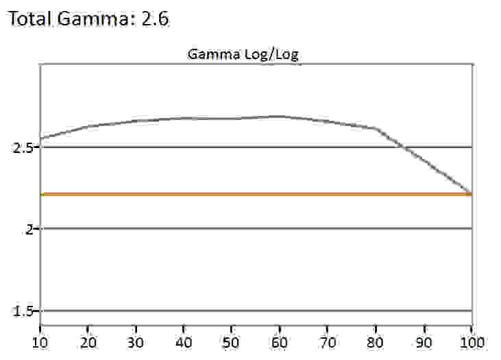 SDR-gamma