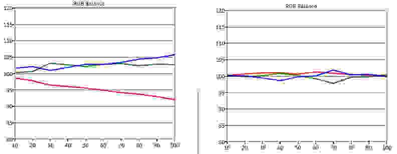 LG-66EC9300-RGB-Balance.jpg