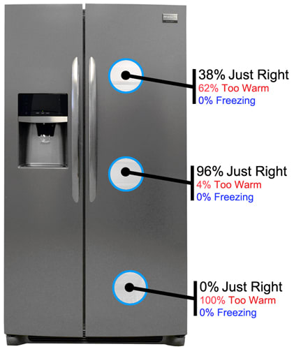 Frigidaire Gallery FGHS2655PF Refrigerator Review - Reviewed
