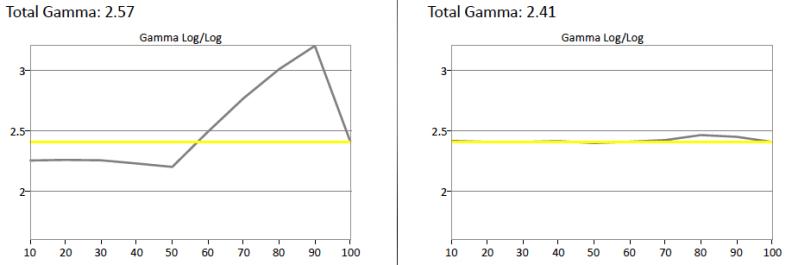 Sony-W850C-Gamma
