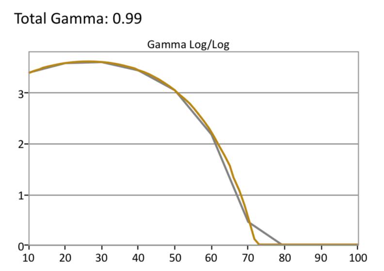 LG-C8-HDR-Gamma