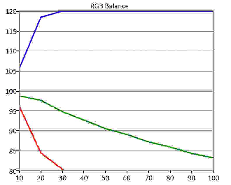 SunBrite-4670HD-RGB-Balance.jpg