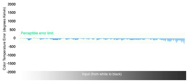 Color Temperature Graph