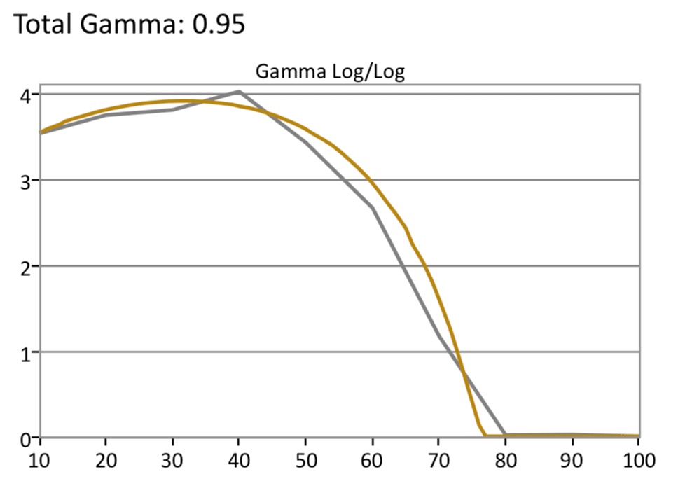 Samsung-Q8-HDR-Gamma