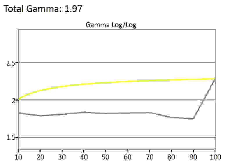 BenQ-RL2755HM-Gamma.jpg